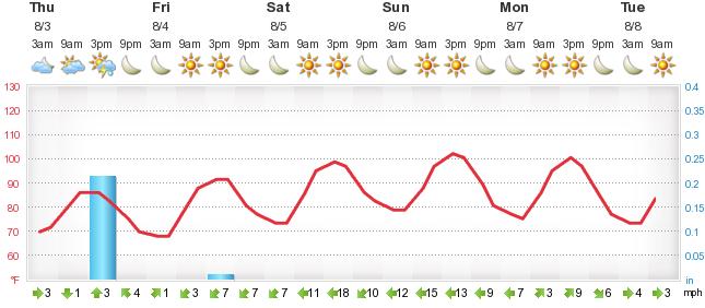 Weather Forecast Krasnodar Foreca Sk