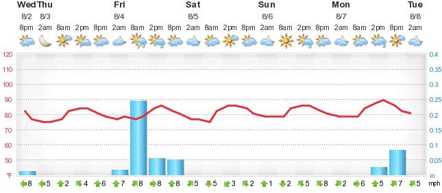 Weather Forecast Hilton Head Island - Foreca sk