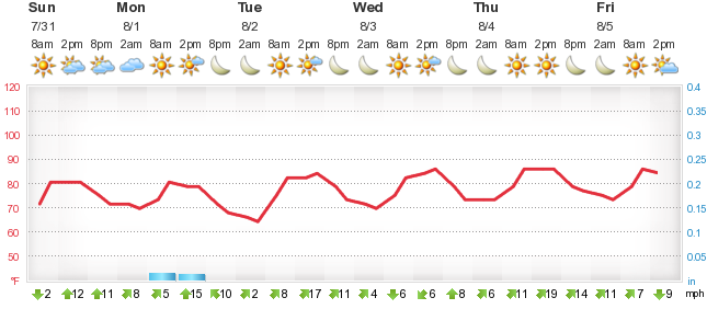 Weather Forecast Cape Cod Airport - Foreca sk
